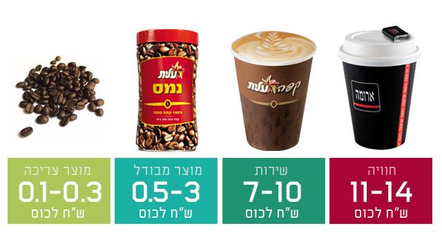 כלכלת החוויות: קפה ארומה, קפה עלית, קפה נמס, פולי קפה.